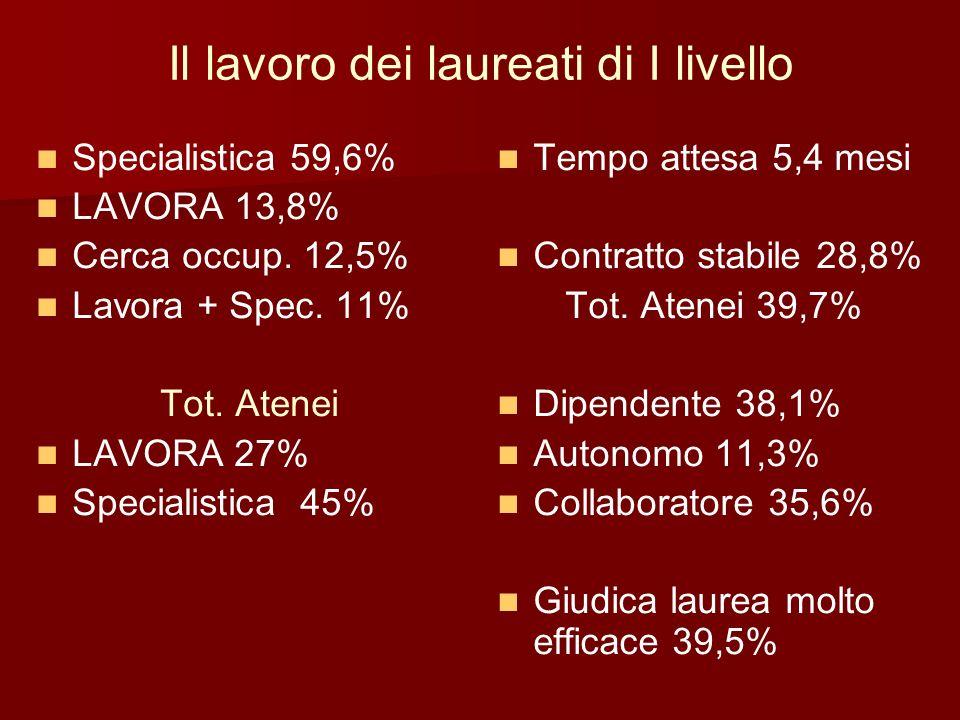 Il lavoro dei laureati di I livello Specialistica 59,6% LAVORA 13,8% Cerca occup. 12,5% Lavora + Spec. 11% Tot. Atenei LAVORA 27% Specialistica 45% Te