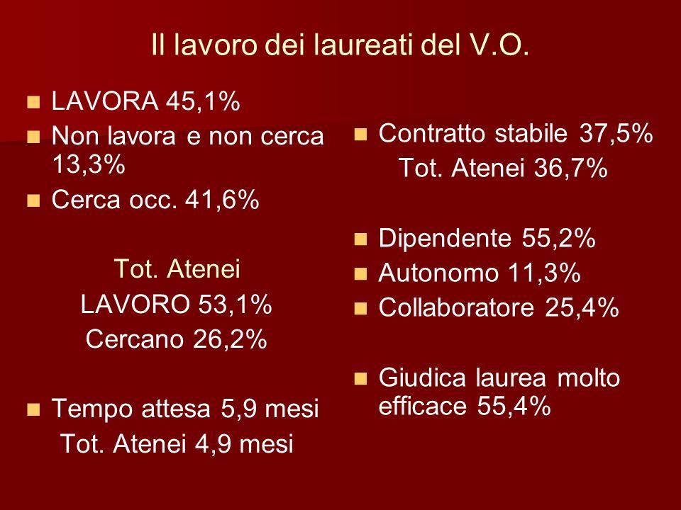 Il lavoro dei laureati del V.O. LAVORA 45,1% Non lavora e non cerca 13,3% Cerca occ. 41,6% Tot. Atenei LAVORO 53,1% Cercano 26,2% Tempo attesa 5,9 mes