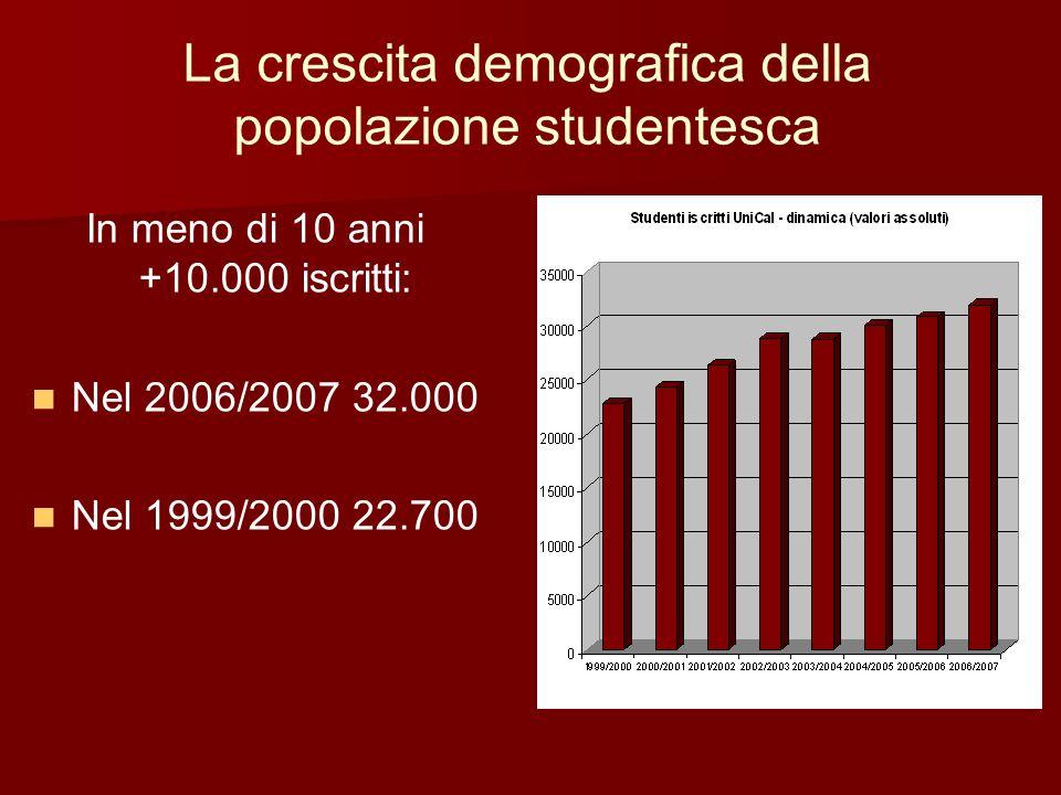 La crescita demografica della popolazione studentesca In meno di 10 anni +10.000 iscritti: Nel 2006/2007 32.000 Nel 1999/2000 22.700