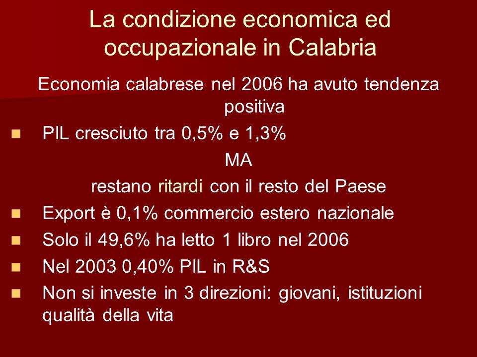 La forza lavoro Occupati + Disoccupati + 0,1% nel 2006 700.000 unità Mezzogiorno -0,7% Centro +1,7% Nord +1,5% Italia +0,9% Cosenza +1,7% Catanzaro +0,6% Reggio Calabria -1,9% Crotone -0,5% Vibo Valentia +0,9% Tasso attività popolazione 15/64 anni che lavora o cerca lavoro 52,4% +0,25% nel 2006 maschi 67,1% femmine 37,8% Cosenza 52,7% Catanzaro 54,3% Reggio Calabria 52,9% Crotone 46,5% Vibo Valentia 51,1%
