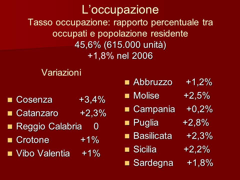 Composizione e settori (sul totale) terziario: 69% 16,3% commercio (+5,2%) Cosenza +10.000 Catanzaro +3.600 industria: 19,3% 10,3% costruzioni (+4,5%) Reggio Calabria +11,6% Vibo Valentia +4,2% agricoltura: 11,7%