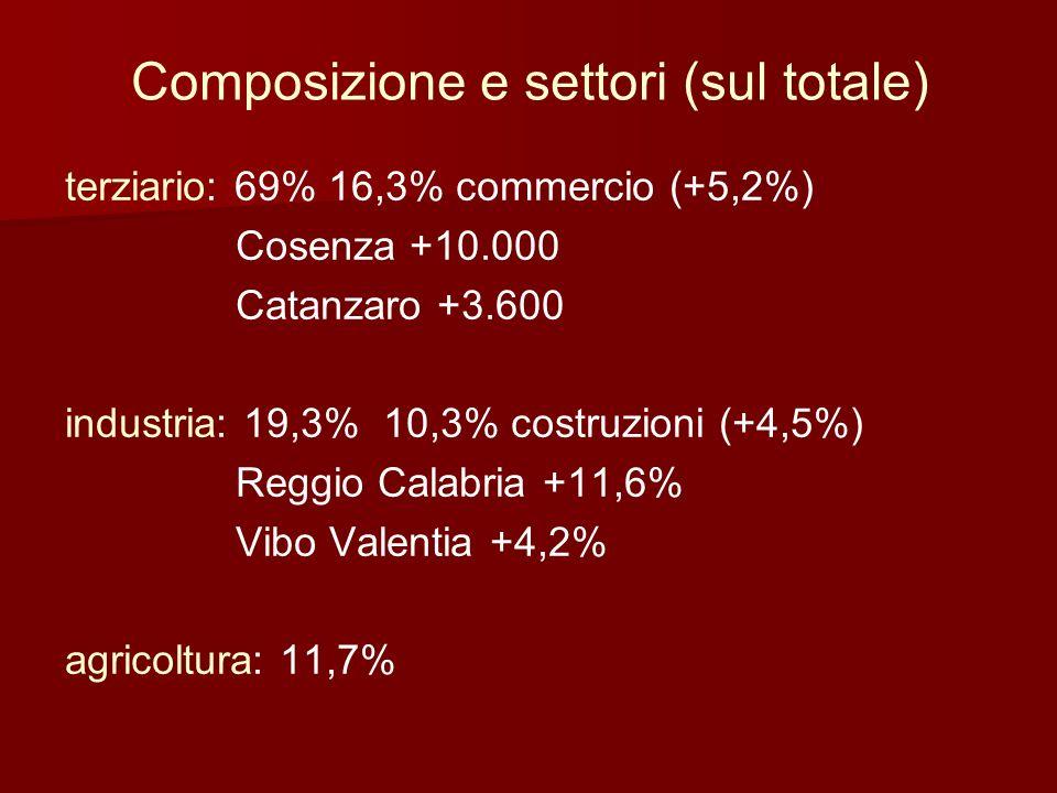 Composizione e settori (sul totale) terziario: 69% 16,3% commercio (+5,2%) Cosenza +10.000 Catanzaro +3.600 industria: 19,3% 10,3% costruzioni (+4,5%)