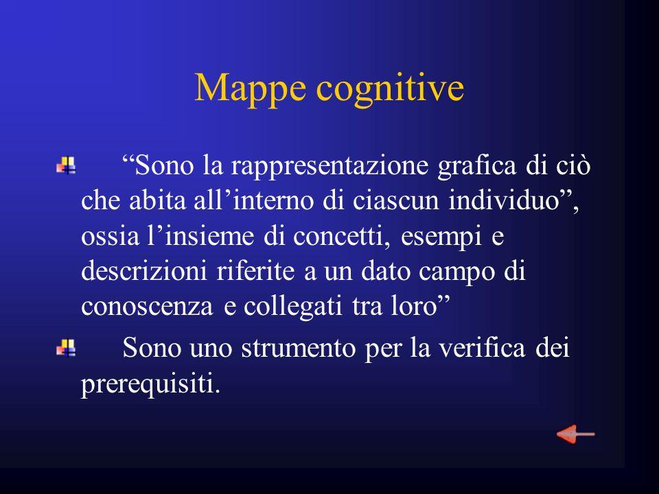 Mappe cognitive Sono la rappresentazione grafica di ciò che abita allinterno di ciascun individuo, ossia linsieme di concetti, esempi e descrizioni ri