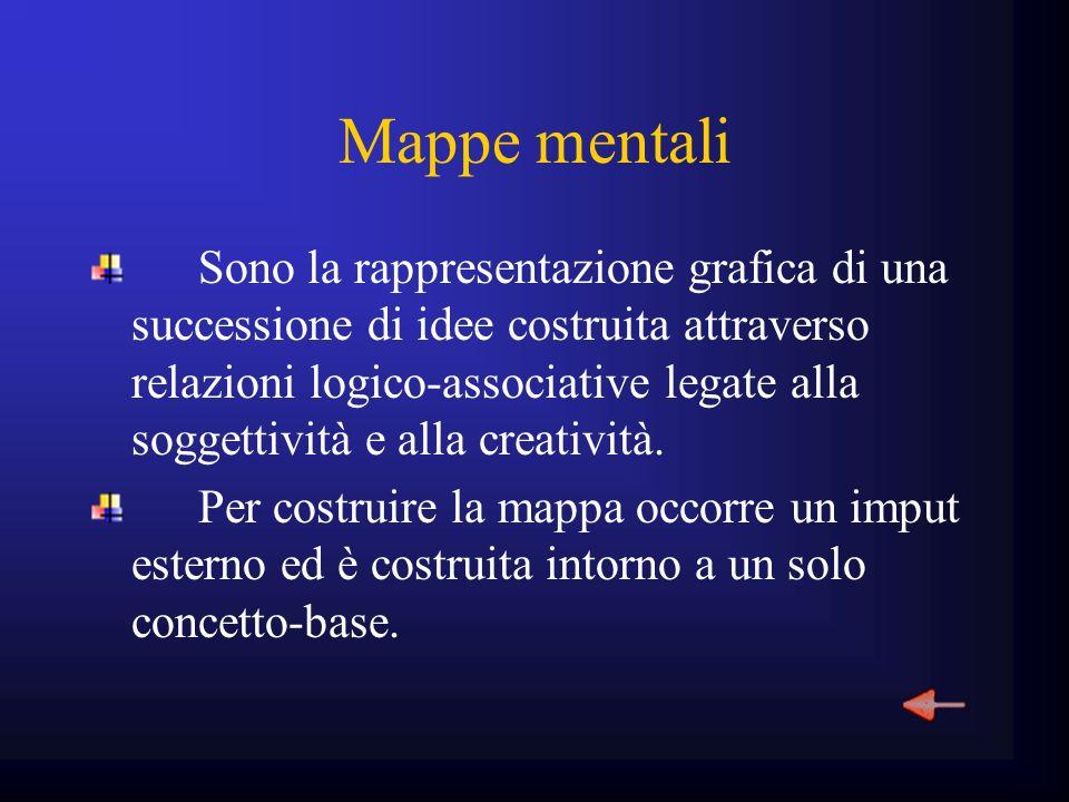 Mappe mentali Sono la rappresentazione grafica di una successione di idee costruita attraverso relazioni logico-associative legate alla soggettività e