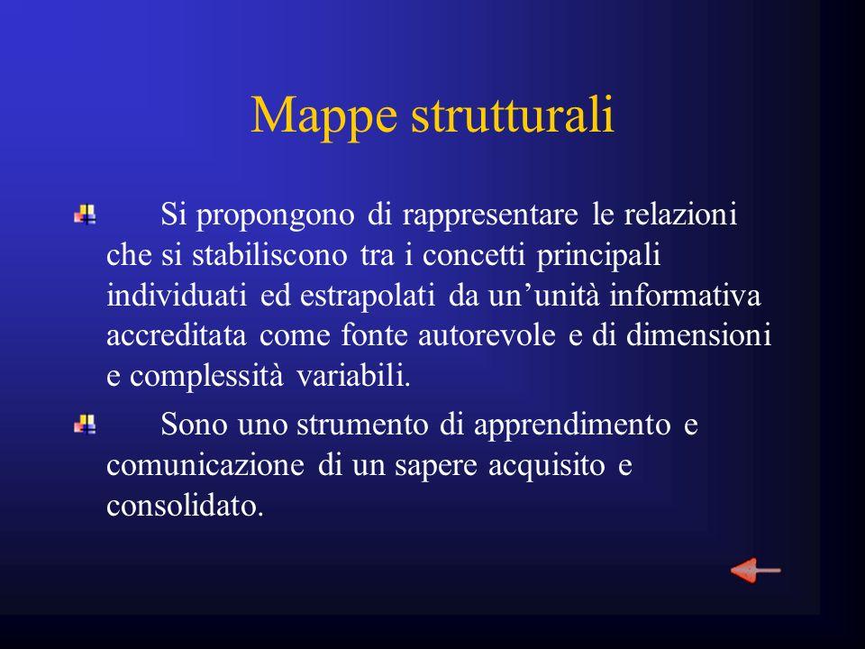 Mappe strutturali Si propongono di rappresentare le relazioni che si stabiliscono tra i concetti principali individuati ed estrapolati da ununità info