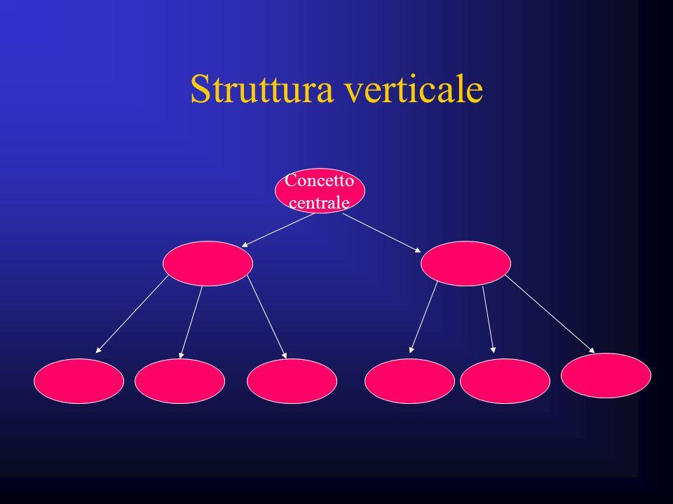 Struttura verticale Concetto centrale