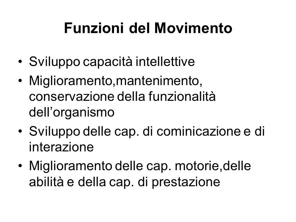 Funzioni del Movimento Sviluppo capacità intellettive Miglioramento,mantenimento, conservazione della funzionalità dellorganismo Sviluppo delle cap. d