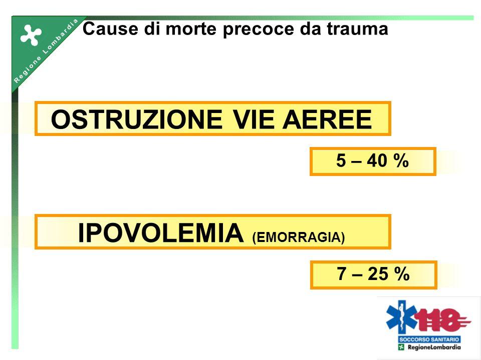 Cause di morte precoce da trauma OSTRUZIONE VIE AEREE 5 – 40 % IPOVOLEMIA (EMORRAGIA) 7 – 25 %