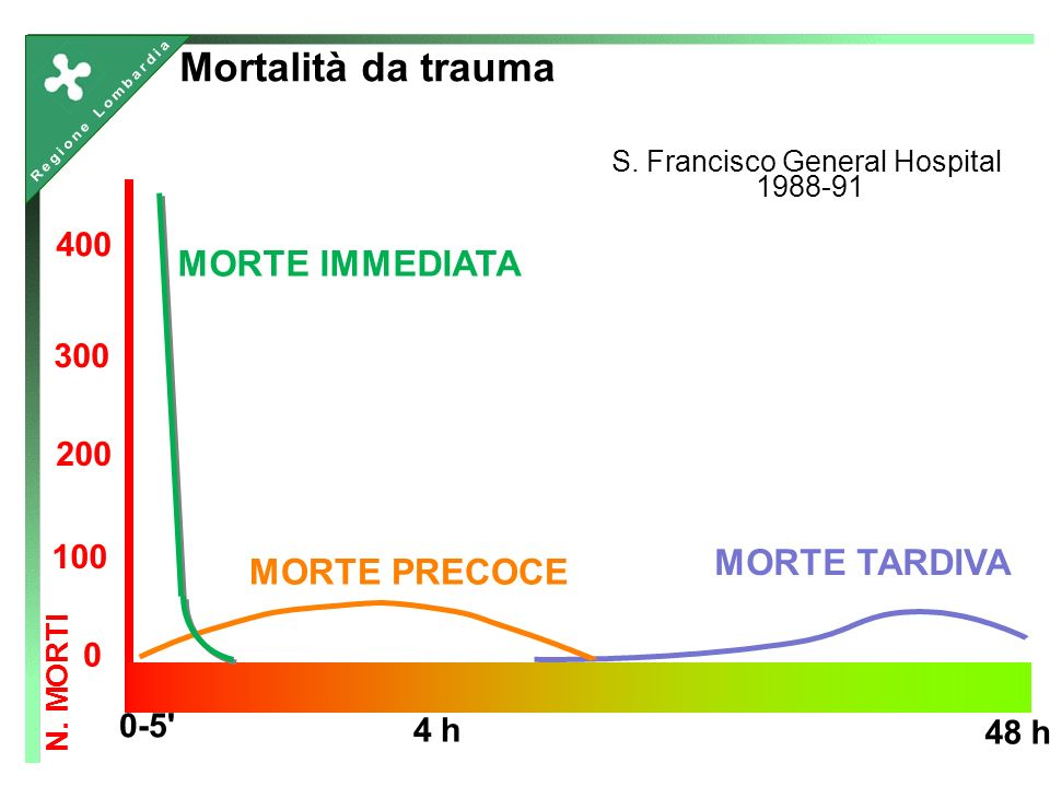 0-5 4 h 48 h N. MORTI 0 100 200 300 400 MORTE IMMEDIATA MORTE PRECOCE MORTE TARDIVA S.