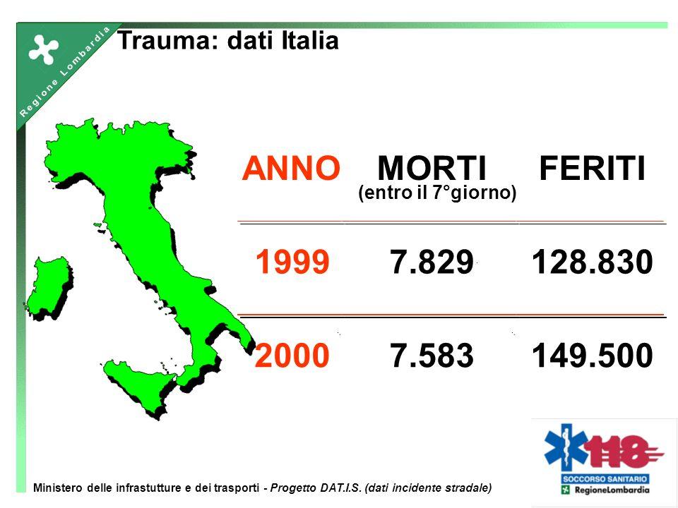ANNOMORTI (entro il 7°giorno) FERITI 19997.829128.830 20007.583149.500 Trauma: dati Italia Ministero delle infrastutture e dei trasporti - Progetto DA