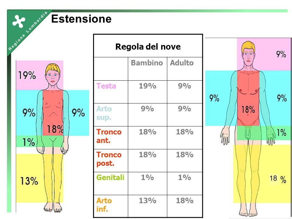 Regola del nove BambinoAdulto Testa19%9% Arto sup. 9% Tronco ant. 18% Tronco post. 18% Genitali1% Arto inf. 13%18% Estensione 18