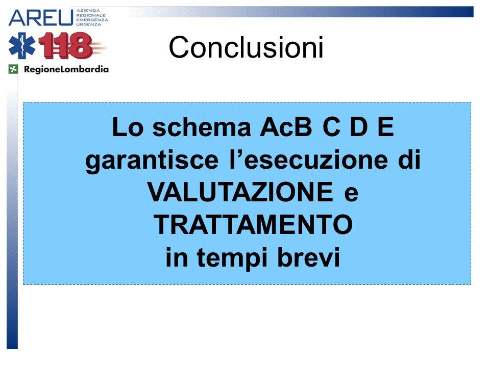 Conclusioni Lo schema AcB C D E garantisce lesecuzione di VALUTAZIONE e TRATTAMENTO in tempi brevi