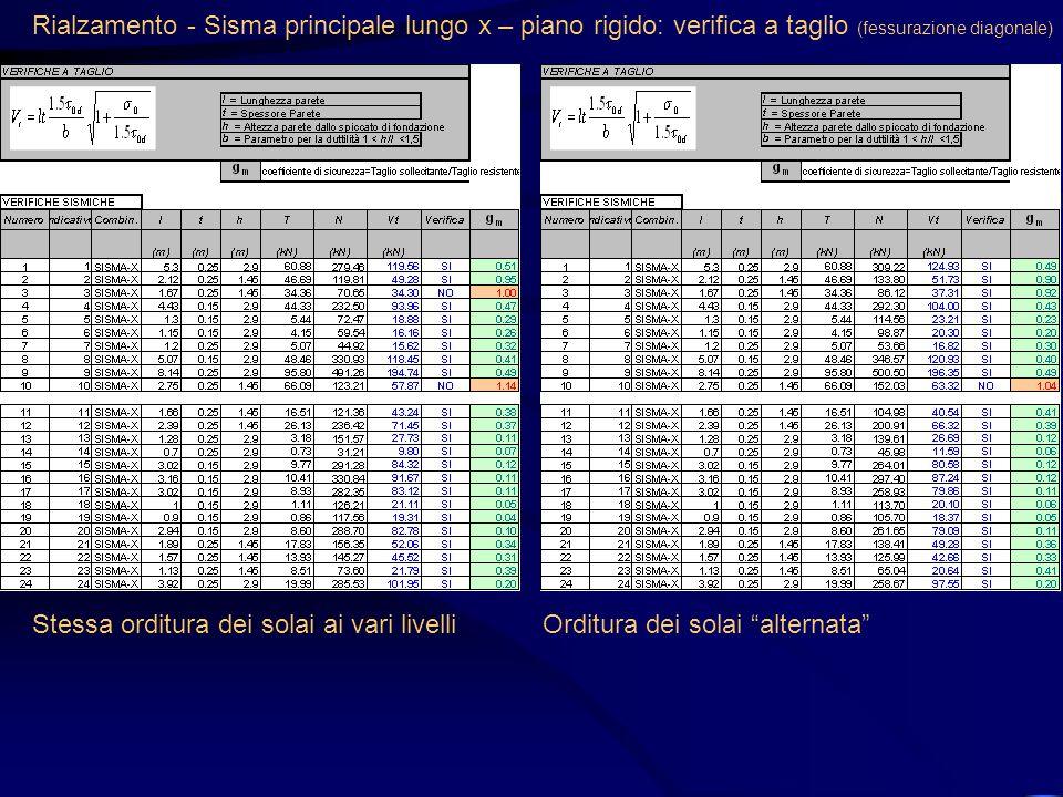 Rialzamento - Sisma principale lungo x – piano rigido: verifica a taglio (fessurazione diagonale) Stessa orditura dei solai ai vari livelliOrditura de