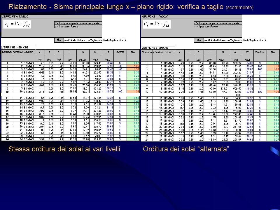 Rialzamento - Sisma principale lungo x – piano rigido: verifica a taglio (scorrimento) Stessa orditura dei solai ai vari livelliOrditura dei solai alt