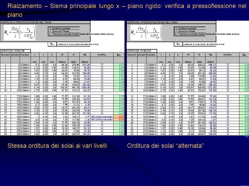 Rialzamento – Sisma principale lungo x – piano rigido: verifica a pressoflessione nel piano Stessa orditura dei solai ai vari livelliOrditura dei sola