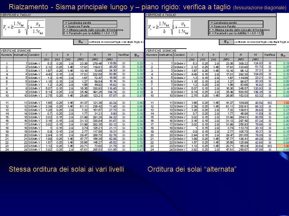 Rialzamento - Sisma principale lungo y – piano rigido: verifica a taglio (fessurazione diagonale) Stessa orditura dei solai ai vari livelliOrditura de