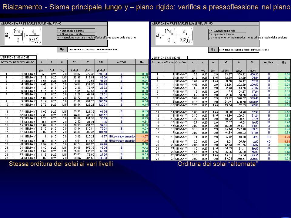 Rialzamento - Sisma principale lungo y – piano rigido: verifica a pressoflessione nel piano Stessa orditura dei solai ai vari livelliOrditura dei sola