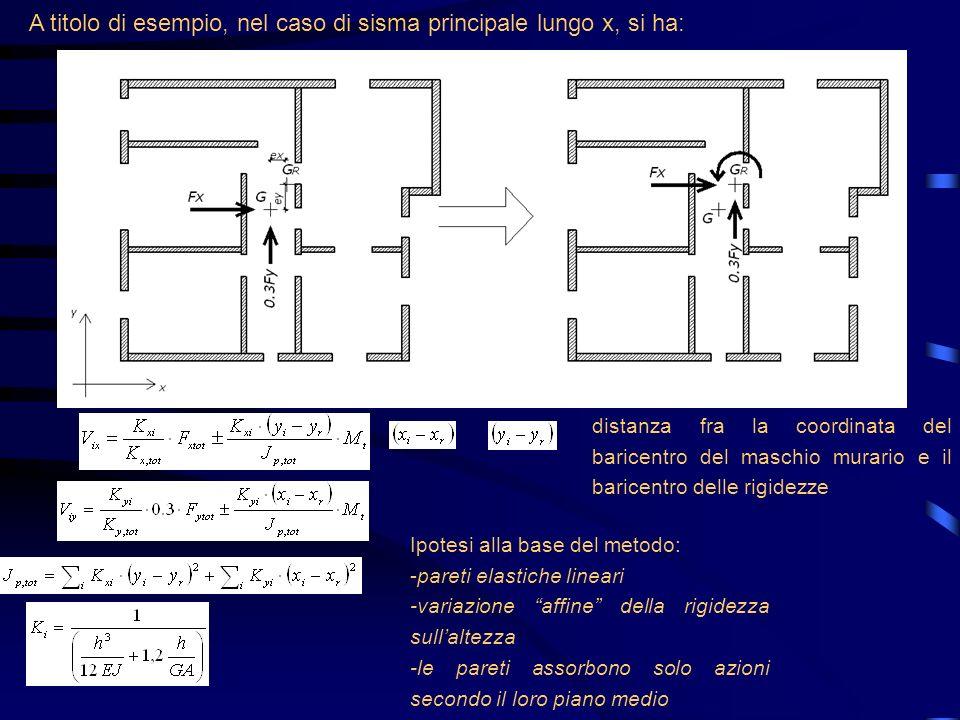 distanza fra la coordinata del baricentro del maschio murario e il baricentro delle rigidezze A titolo di esempio, nel caso di sisma principale lungo