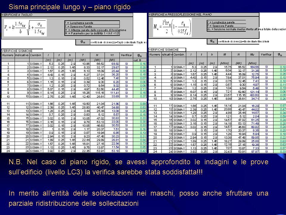 Rialzamento - Sisma principale lungo y – piano rigido: verifica a taglio (scorrimento) Stessa orditura dei solai ai vari livelliOrditura dei solai alternata