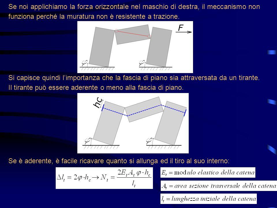 Se noi applichiamo la forza orizzontale nel maschio di destra, il meccanismo non funziona perché la muratura non è resistente a trazione. Si capisce q