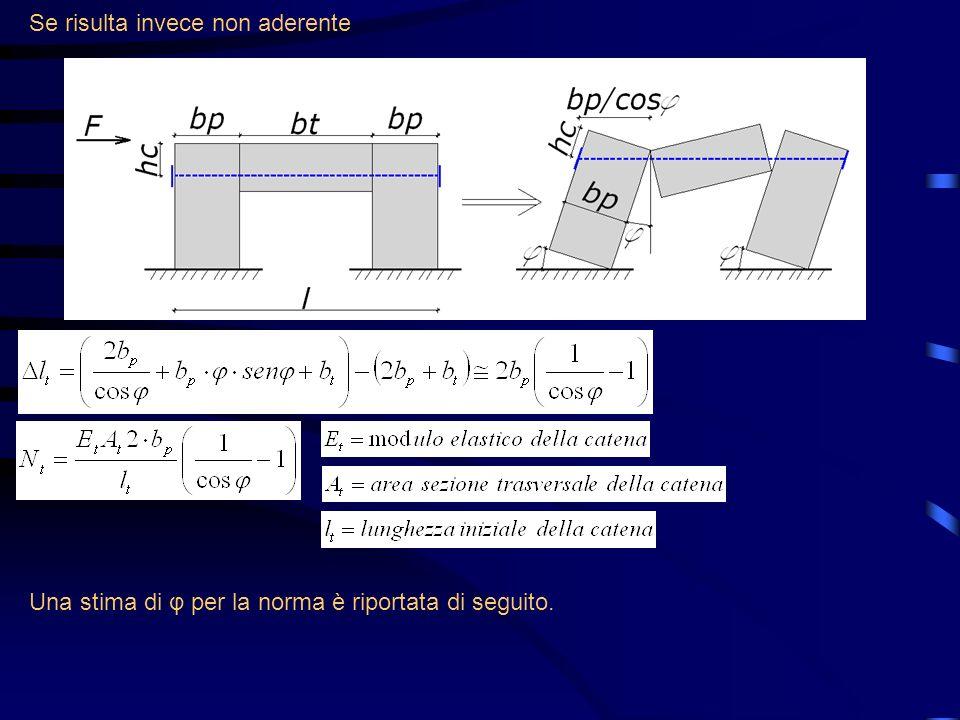 Se risulta invece non aderente Una stima di φ per la norma è riportata di seguito.
