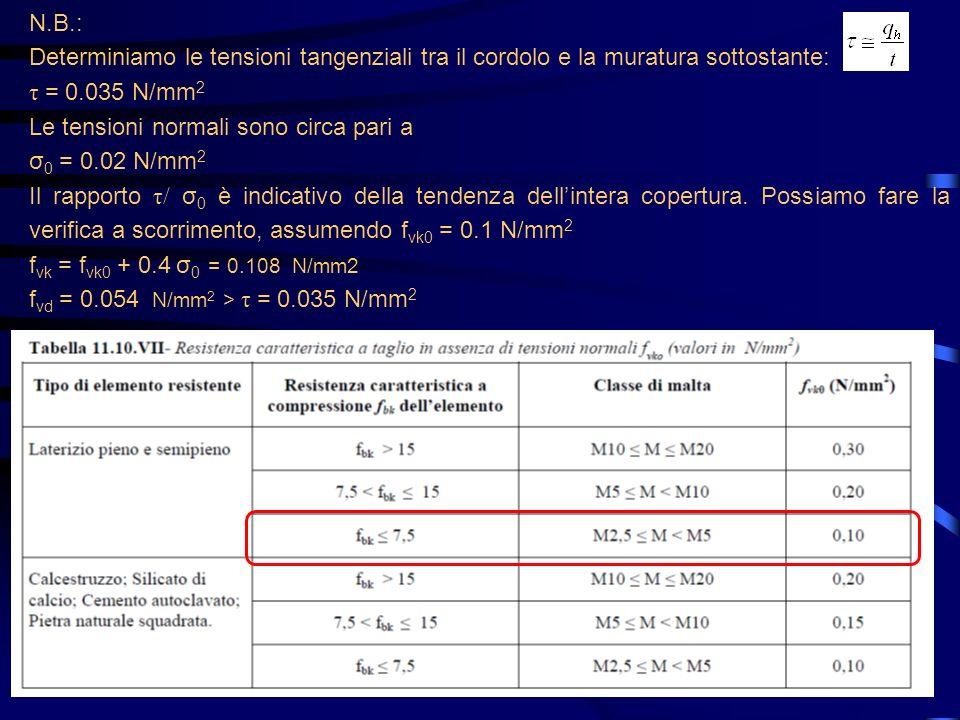 N.B.: Determiniamo le tensioni tangenziali tra il cordolo e la muratura sottostante: τ = 0.035 N/mm 2 Le tensioni normali sono circa pari a σ 0 = 0.02