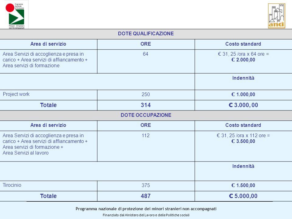Programma nazionale di protezione dei minori stranieri non accompagnati Finanziato dal Ministero del Lavoro e delle Politiche sociali DOTE QUALIFICAZIONE Area di servizioORECosto standard Area Servizi di accoglienza e presa in carico + Area servizi di affiancamento + Area servizi di formazione 64 31, 25 /ora x 64 ore = 2.000,00 Indennit à Project work250 1.000,00 Totale314 3.000, 00 DOTE OCCUPAZIONE Area di servizioORECosto standard Area Servizi di accoglienza e presa in carico + Area servizi di affiancamento + Area servizi di formazione + Area Servizi al lavoro 112 31, 25 /ora x 112 ore = 3.500,00 Indennit à Tirocinio375 1.500,00 Totale487 5.000,00