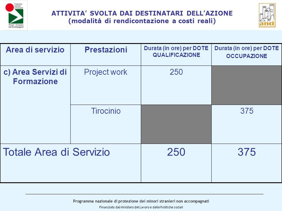 Programma nazionale di protezione dei minori stranieri non accompagnati Finanziato dal Ministero del Lavoro e delle Politiche sociali ATTIVITA SVOLTA DAI DESTINATARI DELLAZIONE (modalità di rendicontazione a costi reali) Area di servizioPrestazioni Durata (in ore) per DOTE QUALIFICAZIONE Durata (in ore) per DOTE OCCUPAZIONE c) Area Servizi di Formazione Project work250 Tirocinio375 Totale Area di Servizio250375