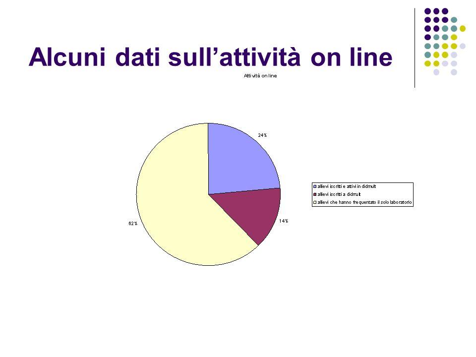 Alcuni dati sullattività on line