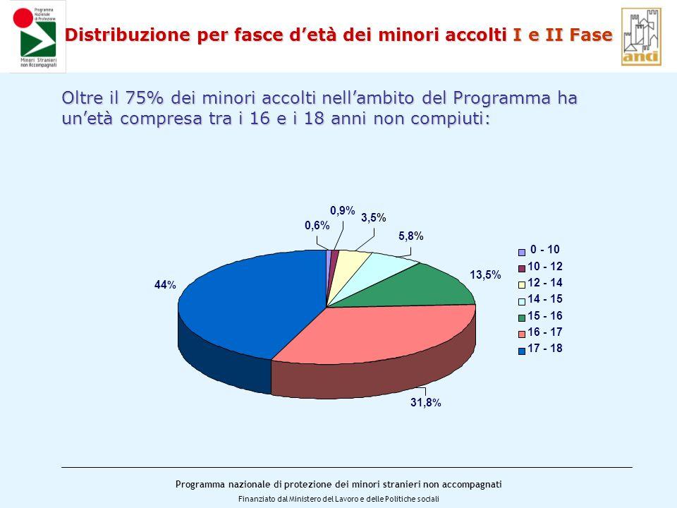 Programma nazionale di protezione dei minori stranieri non accompagnati Finanziato dal Ministero del Lavoro e delle Politiche sociali Distribuzione per fasce detà dei minori accolti I e II Fase Oltre il 75% dei minori accolti nellambito del Programma ha unetà compresa tra i 16 e i 18 anni non compiuti: 0,6% 0,9% 3,5% 5,8% 13,5% 31,8 % 44 % 0 - 10 10 - 12 12 - 14 14 - 15 15 - 16 16 - 17 17 - 18