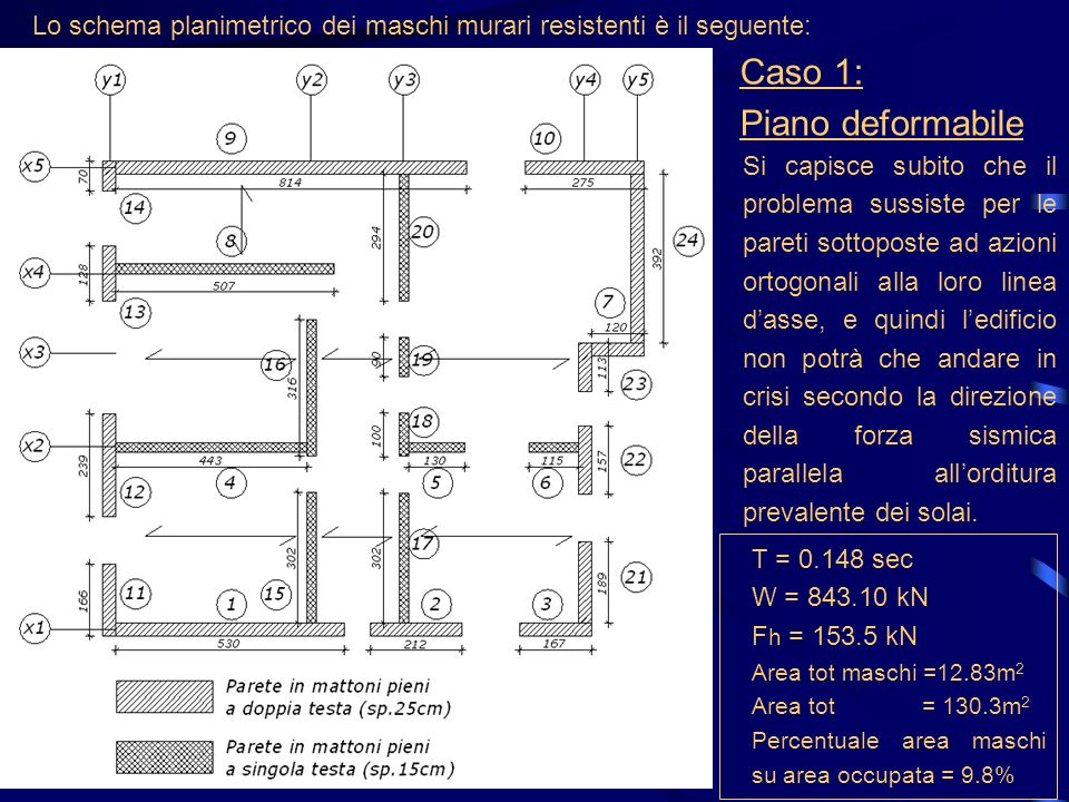Lo schema planimetrico dei maschi murari resistenti è il seguente: Si capisce subito che il problema sussiste per le pareti sottoposte ad azioni ortog