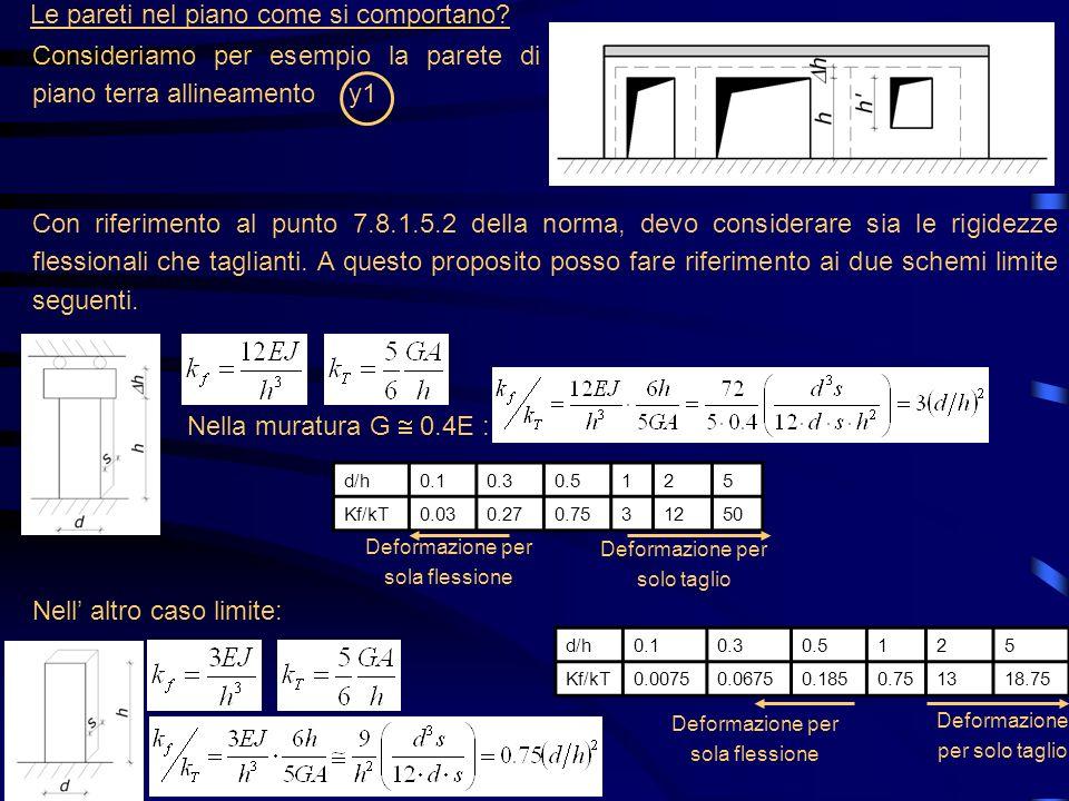 Le pareti nel piano come si comportano? Consideriamo per esempio la parete di piano terra allineamento y1 Con riferimento al punto 7.8.1.5.2 della nor