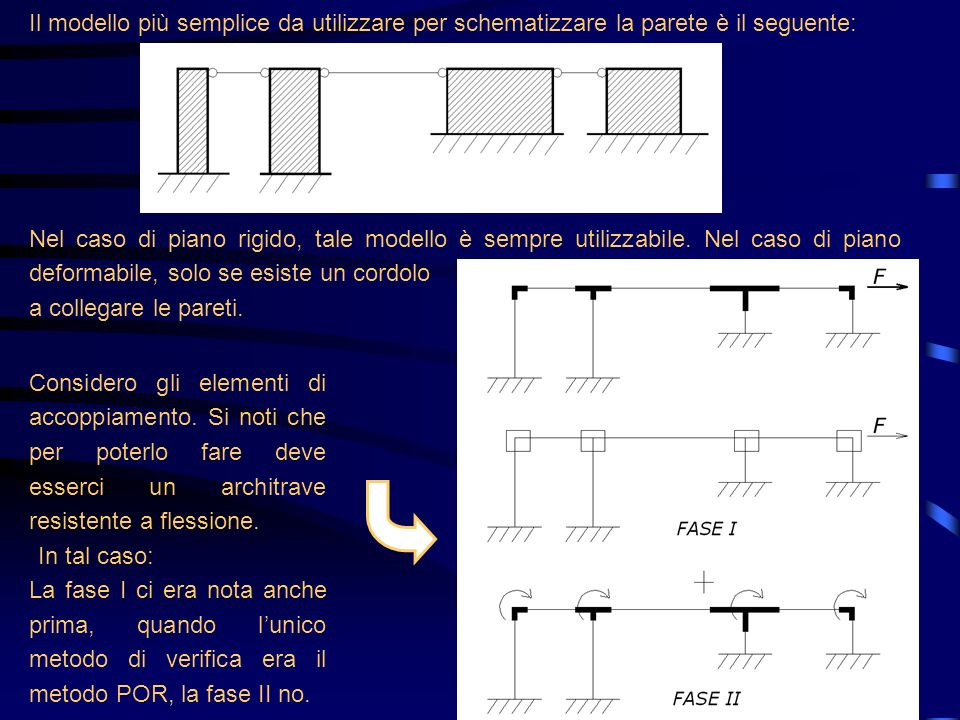 Il modello più semplice da utilizzare per schematizzare la parete è il seguente: Nel caso di piano rigido, tale modello è sempre utilizzabile. Nel cas