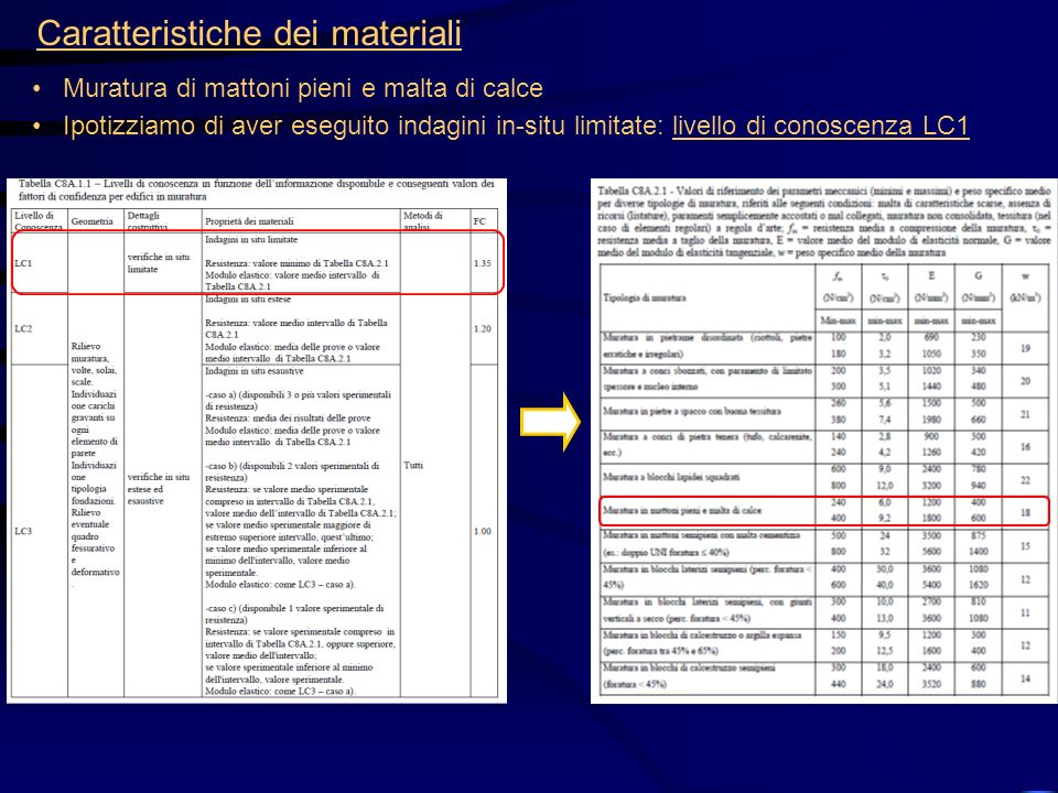 Caratteristiche dei materiali Muratura di mattoni pieni e malta di calce Ipotizziamo di aver eseguito indagini in-situ limitate: livello di conoscenza