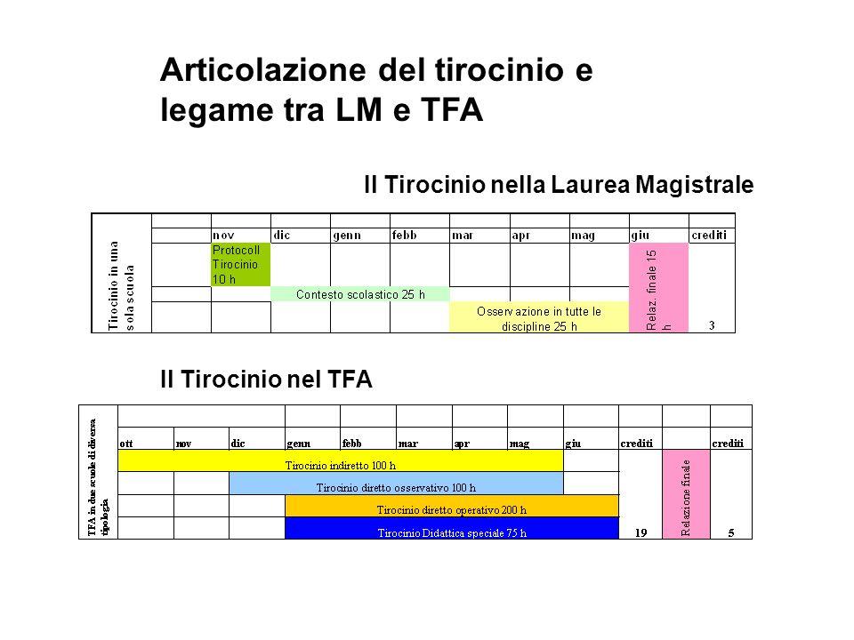 Il Tirocinio nel TFA Il Tirocinio nella Laurea Magistrale Articolazione del tirocinio e legame tra LM e TFA