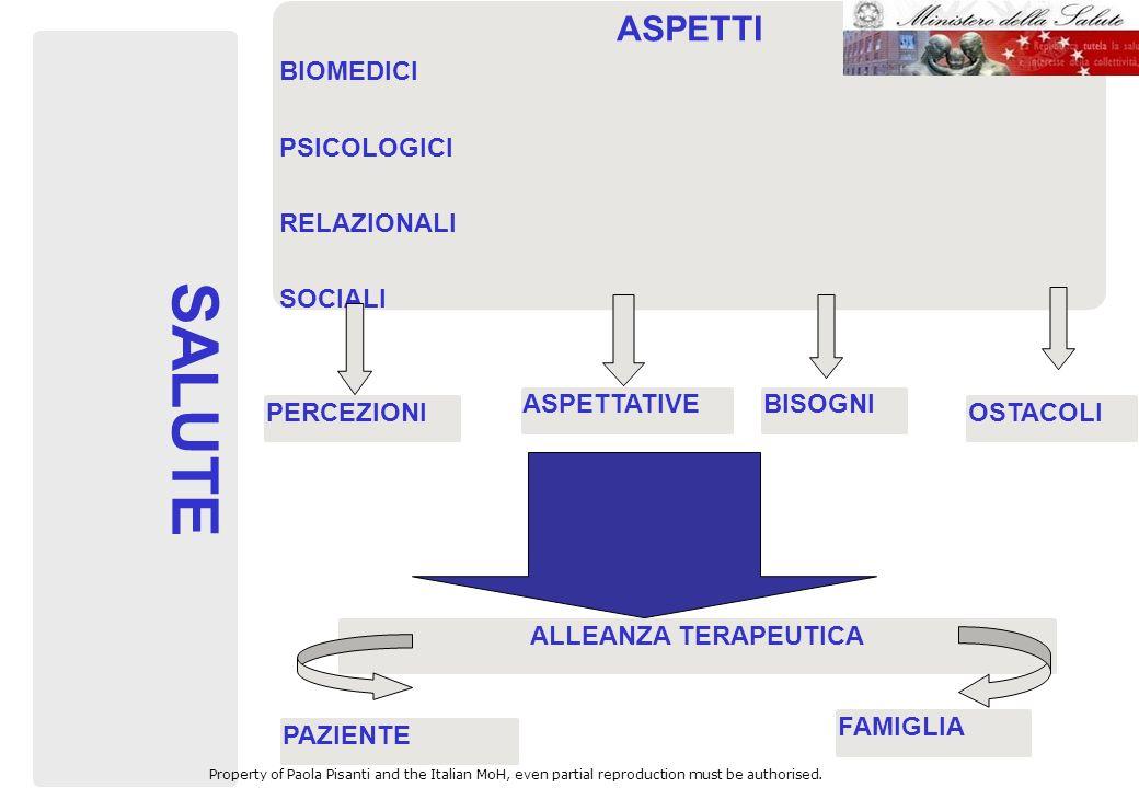 ASPETTATIVE SALUTE PERCEZIONI BISOGNI ASPETTI BIOMEDICI PSICOLOGICI RELAZIONALI SOCIALI OSTACOLI ALLEANZA TERAPEUTICA FAMIGLIA PAZIENTE Property of Pa