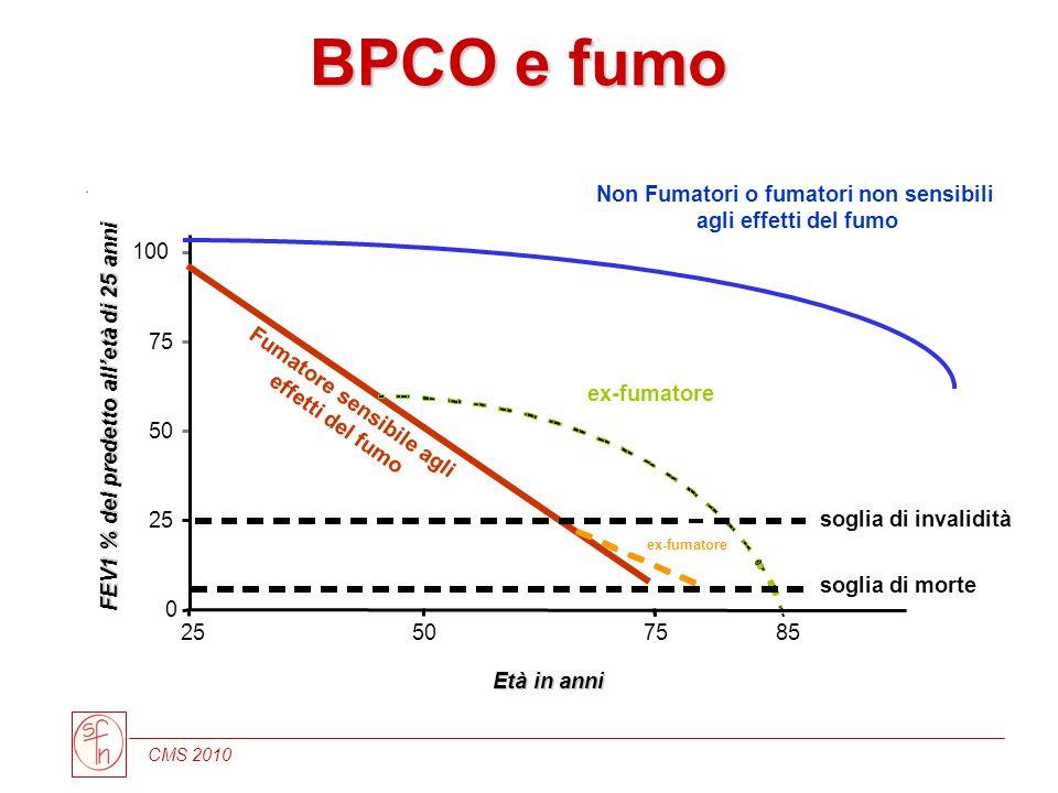 CMS 2010 BPCO e fumo 0 25 50 75 100 Età in anni FEV1 % del predetto alletà di 25 anni Non Fumatori o fumatori non sensibili agli effetti del fumo sogl