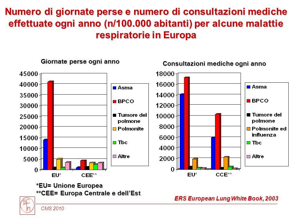 CMS 2010 Numero di giornate perse e numero di consultazioni mediche effettuate ogni anno (n/100.000 abitanti) per alcune malattie respiratorie in Euro