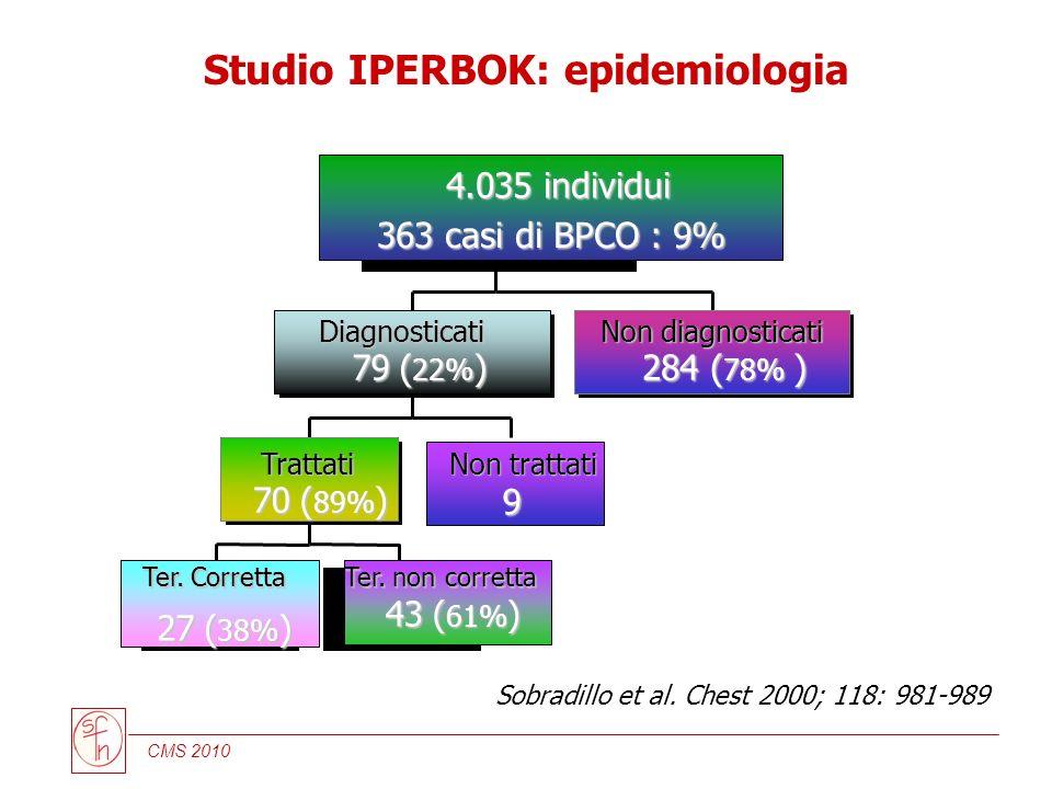 CMS 2010 Sobradillo et al. Chest 2000; 118: 981-989 Ter. Corretta 27 ( 38% ) Ter. non corretta 43 ( 61% ) Trattati 70 ( 89% ) Non trattati 9 Diagnosti