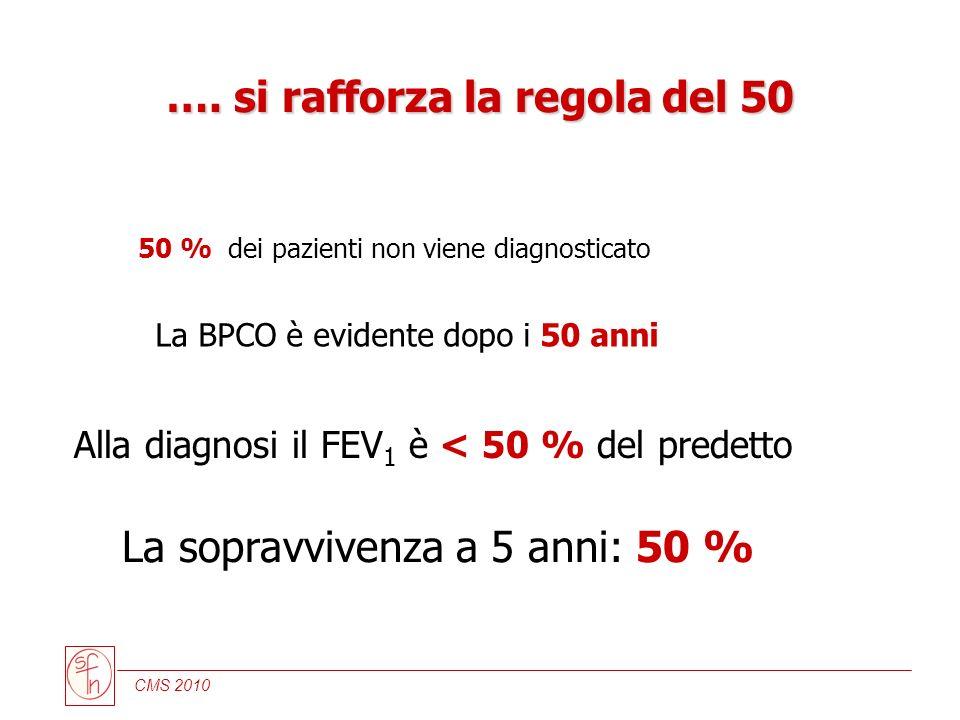 CMS 2010 50 % dei pazienti non viene diagnosticato La BPCO è evidente dopo i 50 anni Alla diagnosi il FEV 1 è < 50 % del predetto La sopravvivenza a 5