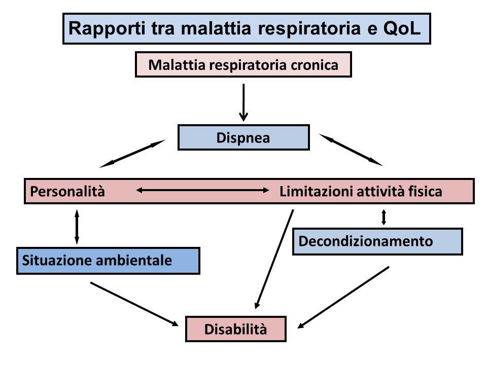 Malattia respiratoria cronica Dispnea Personalità Limitazioni attività fisica Situazione ambientale Decondizionamento Disabilità Rapporti tra malattia