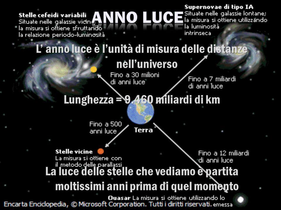 L anno luce è lunità di misura delle distanze nelluniverso Lunghezza = 9.460 miliardi di km La luce delle stelle che vediamo è partita moltissimi anni