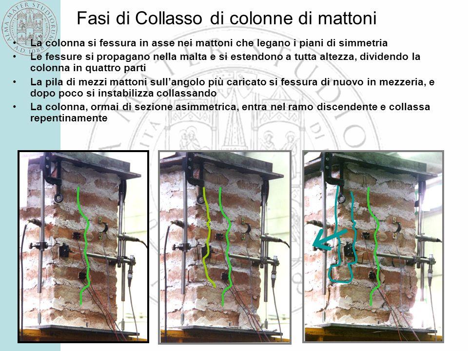 10 Fasi di Collasso di colonne di mattoni La colonna si fessura in asse nei mattoni che legano i piani di simmetria Le fessure si propagano nella malt
