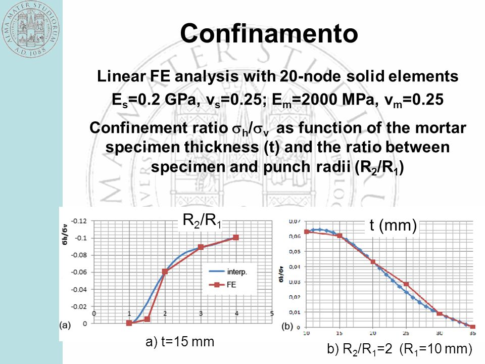 Confinamento Linear FE analysis with 20-node solid elements E s =0.2 GPa, v s =0.25; E m =2000 MPa, v m =0.25 Confinement ratio h / v as function of t