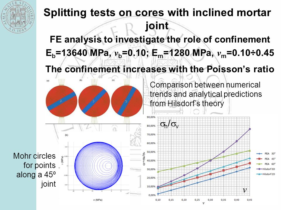 Splitting tests on cores with inclined mortar joint FE analysis to investigate the role of confinement E b =13640 MPa, v b =0.10; E m =1280 MPa, v m =