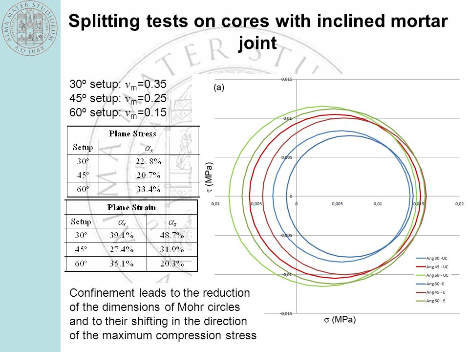 Splitting tests on cores with inclined mortar joint Confinement leads to the reduction of the dimensions of Mohr circles and to their shifting in the