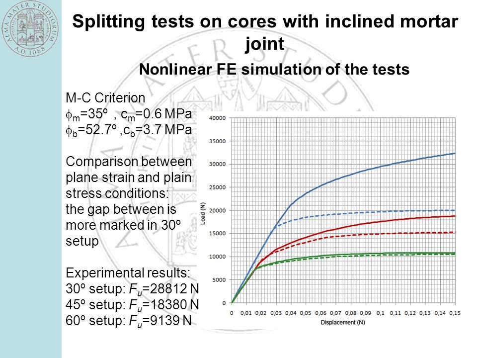 Splitting tests on cores with inclined mortar joint Nonlinear FE simulation of the tests M-C Criterion m =35º, c m =0.6 MPa b =52.7º,c b =3.7 MPa Comp