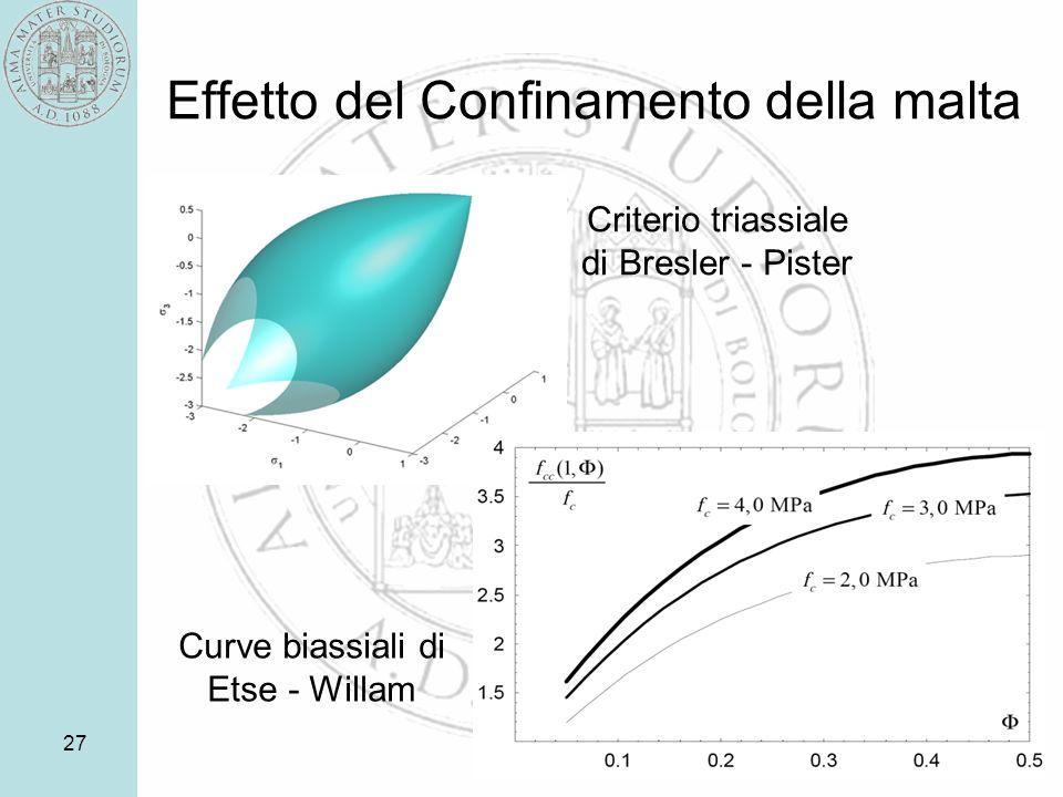 Effetto del Confinamento della malta 27 Criterio triassiale di Bresler - Pister Curve biassiali di Etse - Willam