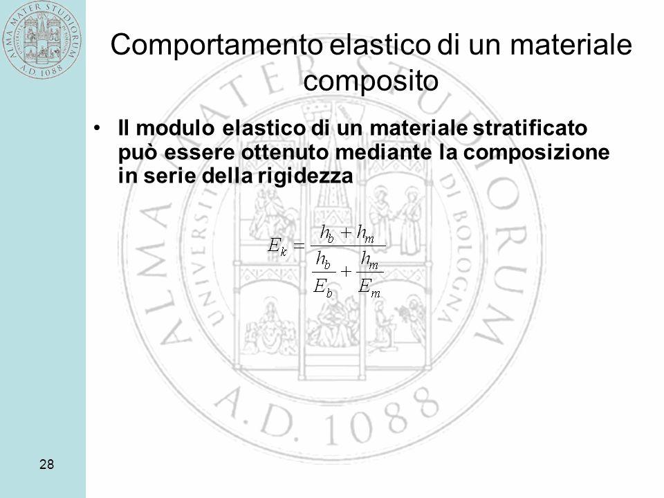 28 Comportamento elastico di un materiale composito Il modulo elastico di un materiale stratificato può essere ottenuto mediante la composizione in serie della rigidezza