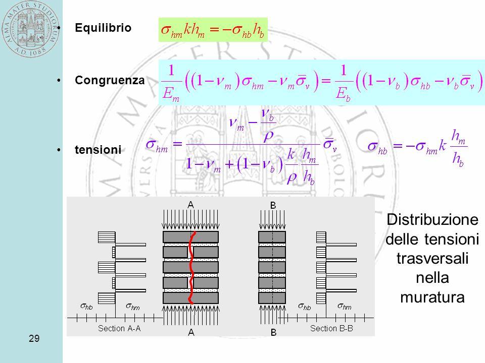 29 Distribuzione delle tensioni trasversali nella muratura Equilibrio Congruenza tensioni